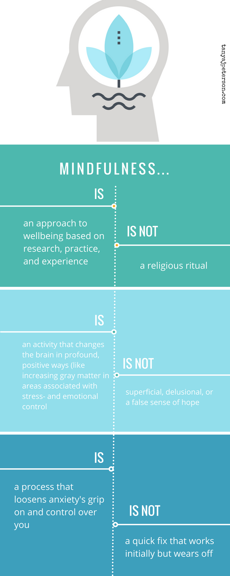 What, exactly, is mindfulness? It's a term we hear often lately, but there are misconceptions about it. This infographic is a peek at what it is and isn't.